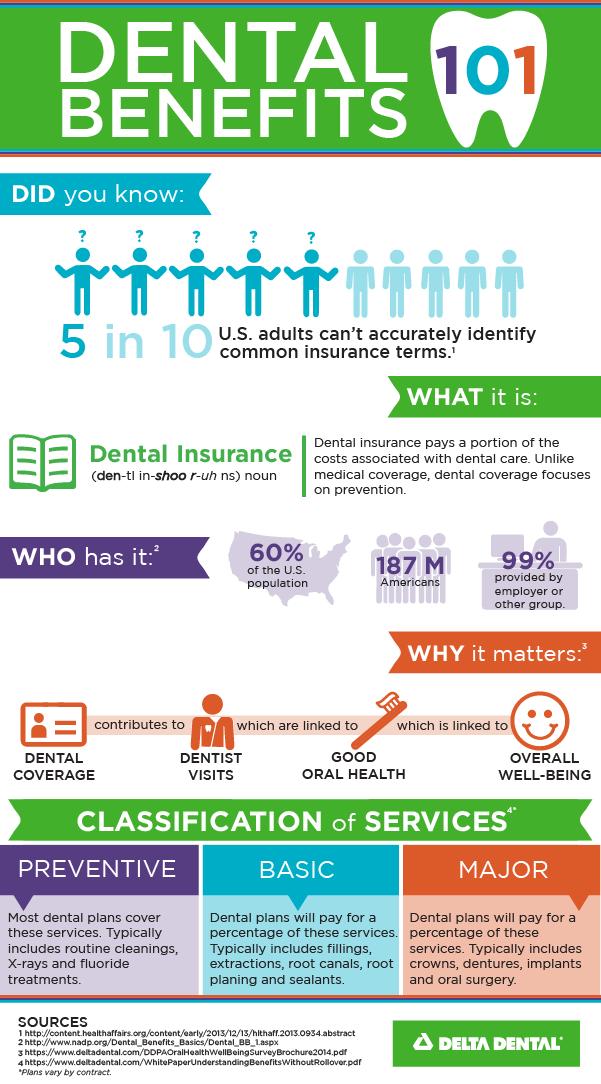 dental benefits highlands ranch
