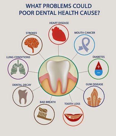 poor dental hygiene in Highlands Ranch